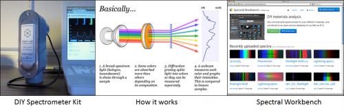 PublicLab Spectrometer Project. Images: publiclab.org