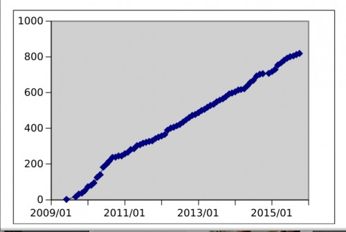 Growth in number of projects added to SciStarter.