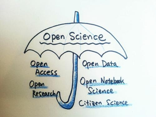Open Science refers to Open Access, Open Research, Open Data, Open Notebook Science, and Citizen Science.