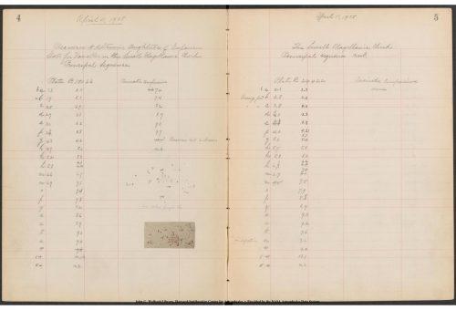 Henrietta Swan Leavitt notebook